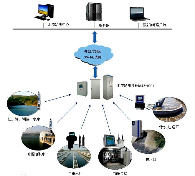 水质在线监测系统解决方案