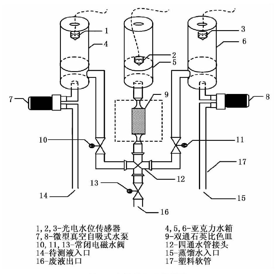 远程地下水cod在线水质检测仪器设计