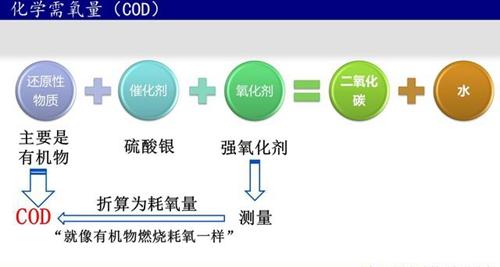 污水处理水质指标COD分析
